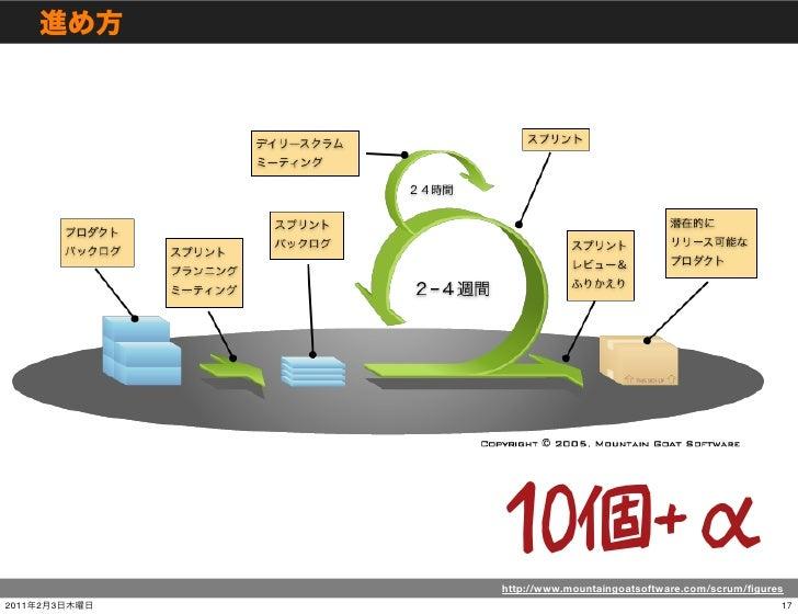 http://www.mountaingoatsoftware.com/scrum/figures2011   2   3                                                  17