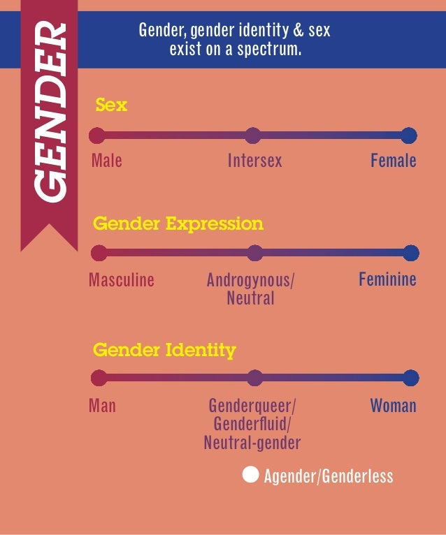 Gender sexuality spectrum