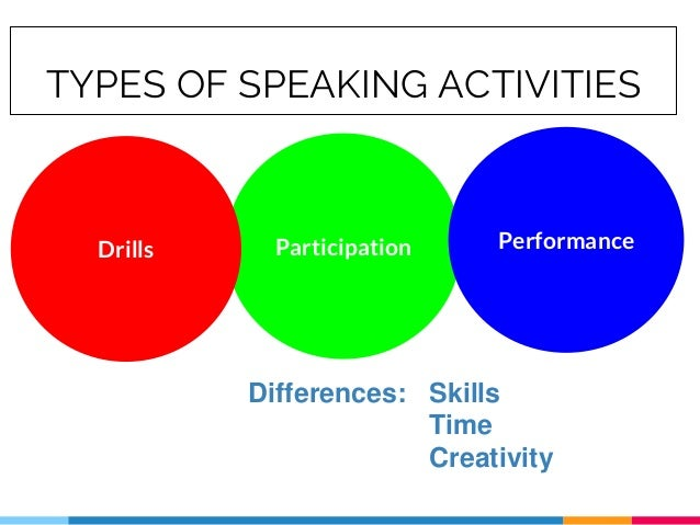 TYPES OF SPEAKING ACTIVITIES ParticipationDrills Performance Differences: Skills Time Creativity