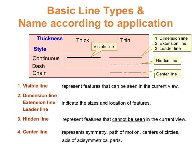 7 Basic Line Types