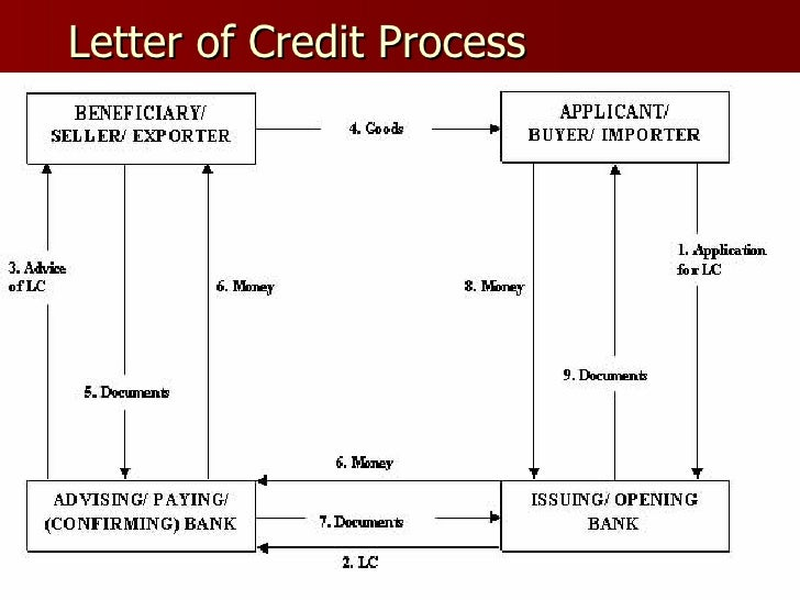 Captivating ... 5. Letter Of Credit Process ...