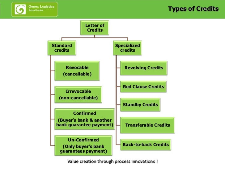 4 Types Of Credits Letter