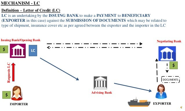 letter of credit definition mechanism