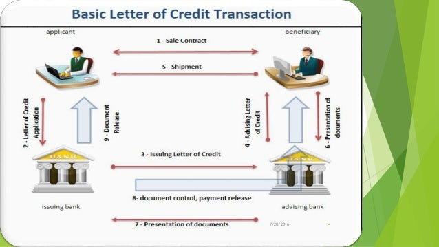 Letter of credit for Finance
