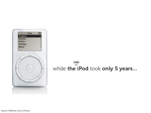 while the iPod took only 5 years... iconic Source: ReWired, Larry D. Rosen