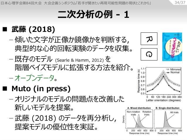 日本心理学会第84回大会 大会企画シンポジウム「若手が聞きたい再現可能性問題の現状とこれから」 34/37  武藤 (2018) − 傾いた文字が正像か鏡像かを判断する, 典型的な心的回転実験のデータを収集。 − 既存のモデル (Searle...