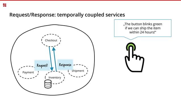 Events can decrease coupling* *e.g. decentral data-management, read models, …