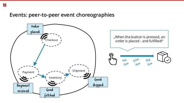 Events can increase coupling* *e.g. complex peer-to-peer event chains