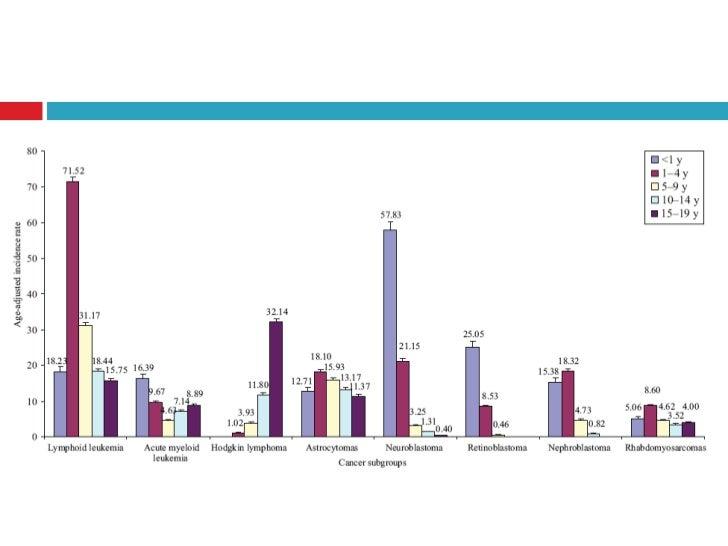 Anamnesis   Ant familiares: tu, muertes, exposición    materna Rx   Enf genéticas: Sd    down, fanconi, neurofibromatosi...