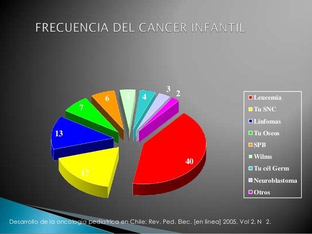  LLA es la leucemia mas frecuente 80%.  En Chile Registro Nacional Poblacional de Cáncer Infantil (RENCI) 2007 reveló u...
