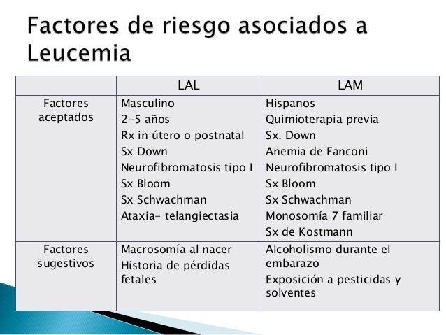 LAL LAM Evidencia limitada Tabaquismo materno Exposición ocupacional Infecciones postnatales Dieta Uso de cloramfenicol Vi...