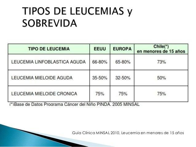 Leucemia más frecuente en pediatría 75-80%  Máxima incidencia en preescolares  Ligero predominio en varones  Ha mejor...
