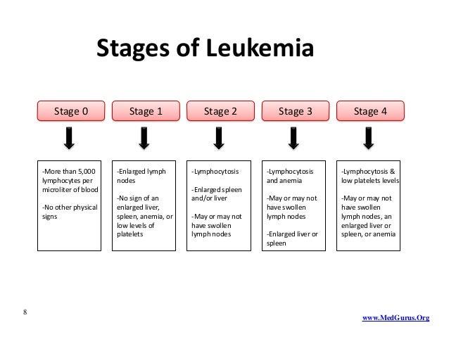 Understanding Leukemia