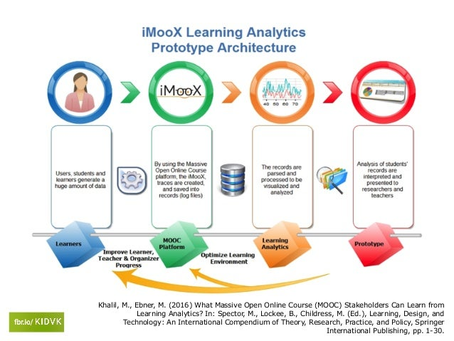Khalil, M., Ebner, M. (2016) What Massive Open Online Course (MOOC) Stakeholders Can Learn from Learning Analytics? In: Sp...