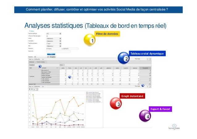 Comment planifier, diffuser, contrôler et optimiser vos activités Social Media de façon centralisée ?Analyses statistiques...