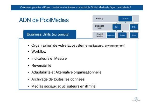 Comment planifier, diffuser, contrôler et optimiser vos activités Social Media de façon centralisée ?                     ...