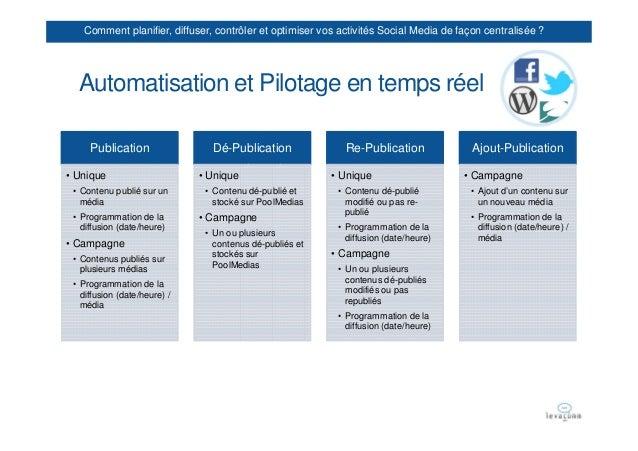 Comment planifier, diffuser, contrôler et optimiser vos activités Social Media de façon centralisée ?  Automatisation et P...