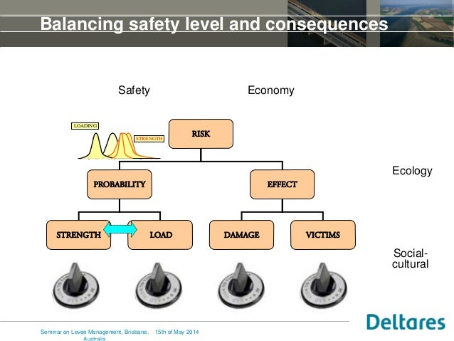 Balancing safety level and consequences Safety Ecology Economy Social- cultural RISK PROBABILITY EFFECT STRENGTH LOAD DAMA...
