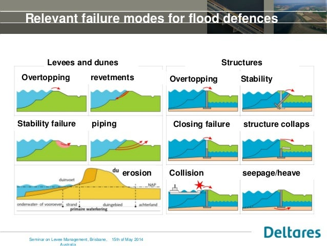 Relevant failure modes for flood defences Levees and dunes Structures bekleding Overtopping revetments Overtopping Stabili...