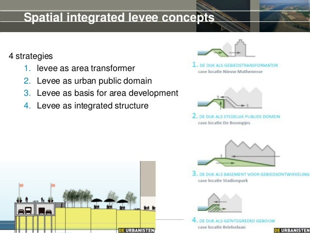 15th of May 2014Seminar on Levee Management, Brisbane, Spatial integrated levee concepts 4 strategies 1. levee as area tra...