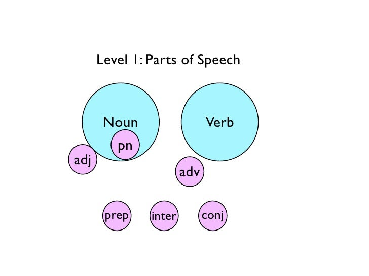 Level 1: Parts of Speech       Noun                  Verb        pnadj                       adv       prep    inter      ...