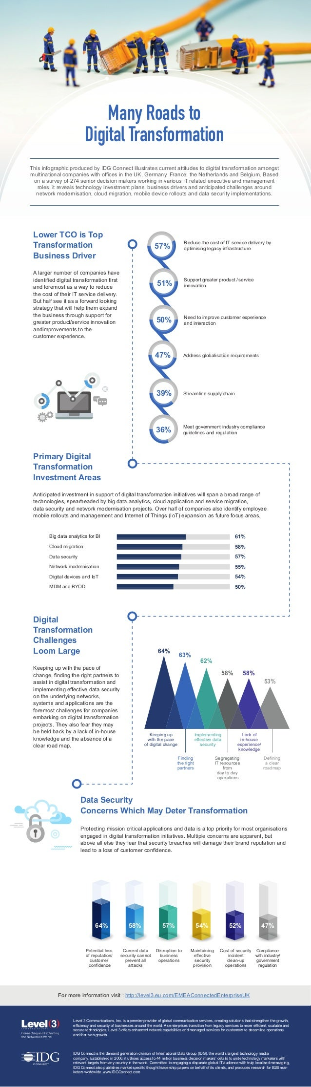 Many Roads to Digital Transformation This infographic produced by IDG Connect illustrates current attitudes to digital tra...