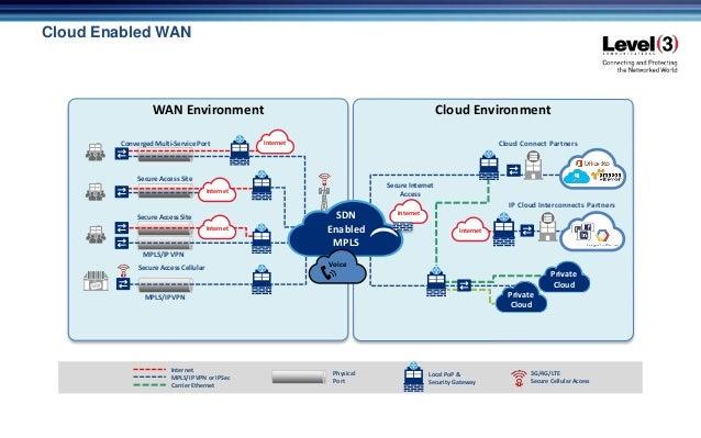 Cloud EnvironmentWAN Environment Secure Access Site Converged Multi-Service Port IP Cloud Interconnects Partners Cloud Con...