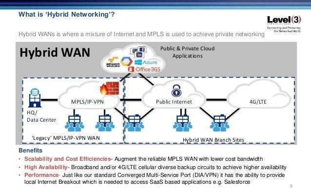 Level 3 hybrid wan - Private internet access port ...