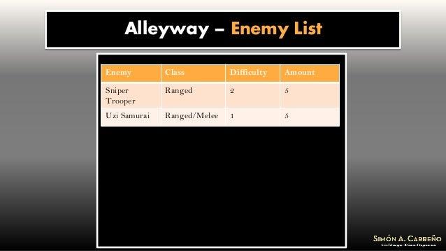 Alleyway – Enemy List Enemy Class Difficulty Amount Sniper Trooper Ranged 2 5 Uzi Samurai Ranged/Melee 1 5