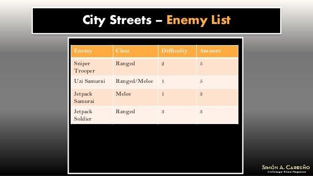 City Streets – Enemy List Enemy Class Difficulty Amount Sniper Trooper Ranged 2 5 Uzi Samurai Ranged/Melee 1 5 Jetpack Sam...