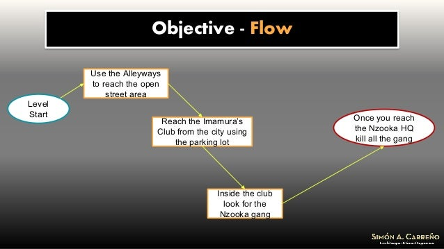 Objective - Flow Level Start Use the Alleyways to reach the open street area Reach the Imamura's Club from the city using ...