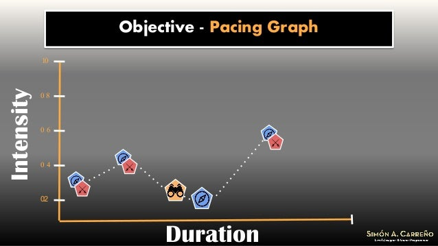Objective - Pacing GraphIntensity Duration 02 0 4 0 6 0 8 10