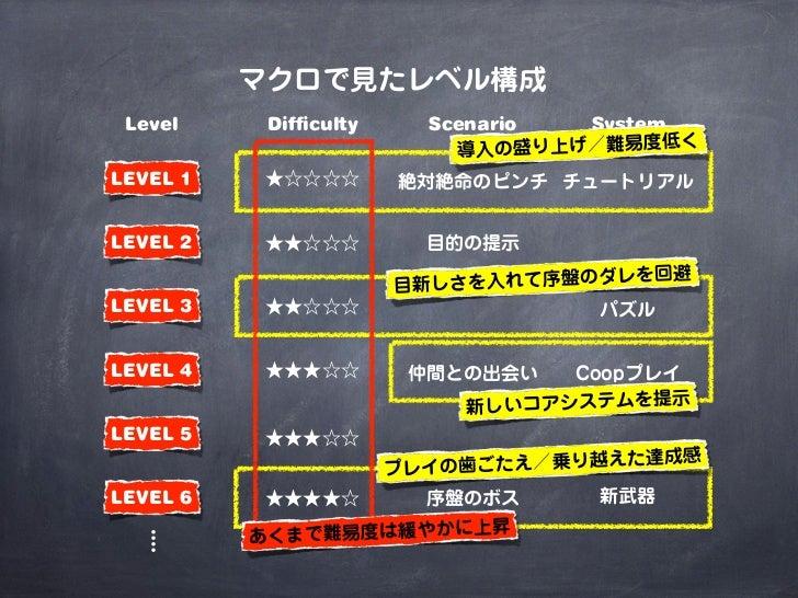 マクロで見たレベル構成 Level     Difficulty     Scenario System                                          く                           ...