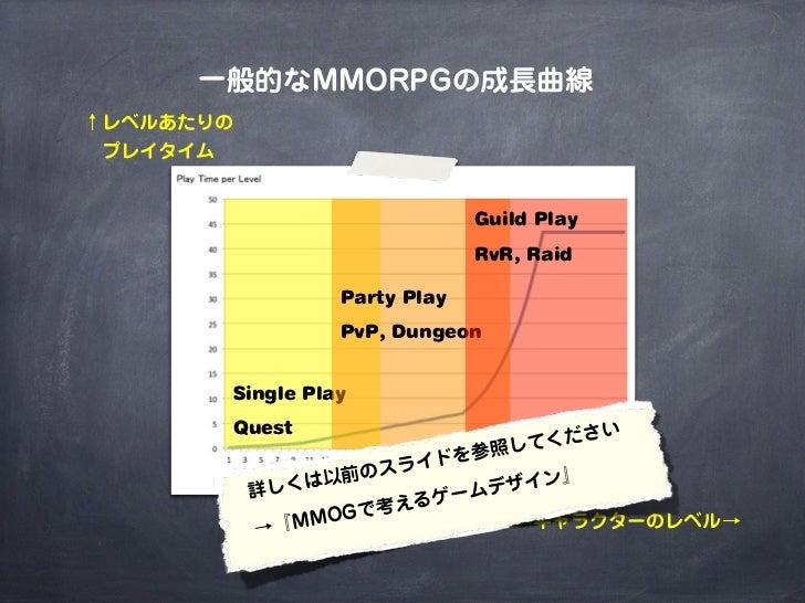 一般的なMMORPGの成長曲線↑レベルあたりの プレイタイム                              Guild Play                              RvR, Raid             ...