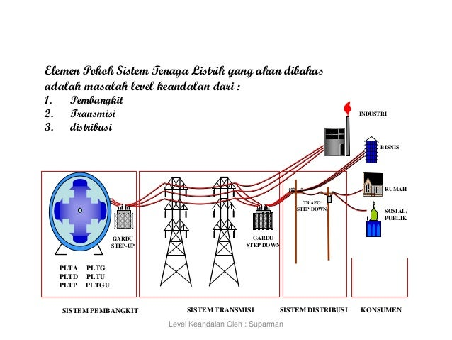 Level keandalan sistem tenaga listrik industri ccuart Choice Image