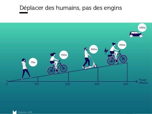 www.15marches.fr Déplacer des humains, pas des engins