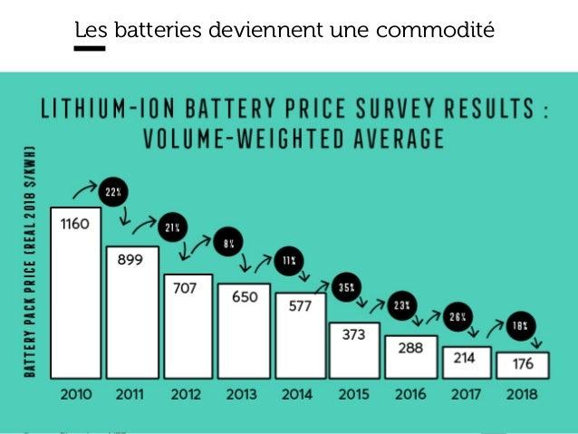 www.15marches.fr Les batteries deviennent une commodité