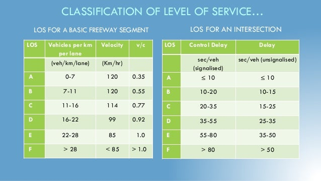 Level of Service(LOS) of a road with Calculation Method