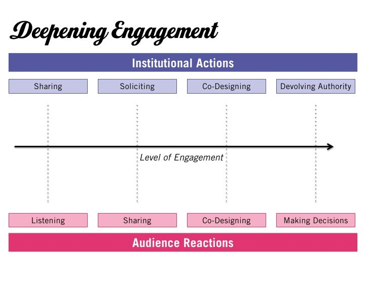 Deepening Engagement                Institutional Actions  Sharing    Soliciting         Co-Designing   Devolving Authorit...