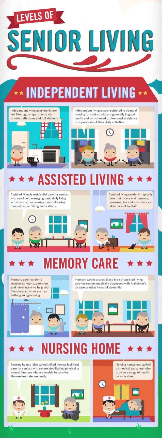 Levels of Senior Living