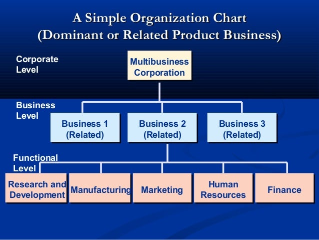 define functional organizations and product organization Than flatter organizations a bureaucratic organization has  a functional organizational structure is a structure  functional and product.