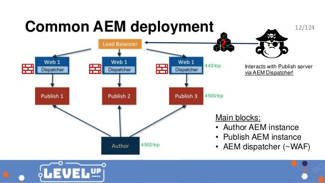 AEM hacker - approaching Adobe Experience Manager webapps in