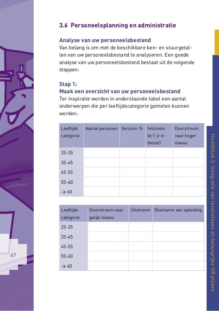 3.6 Personeelsplanning en administratie     Analyse van uw personeelsbestand     Van belang is om met de beschikbare ken- ...