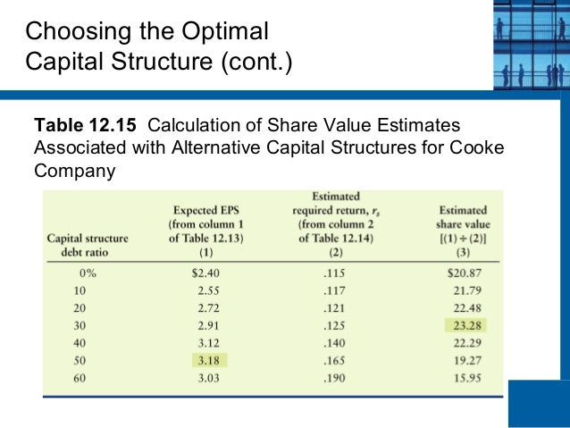 how to solve capital structure