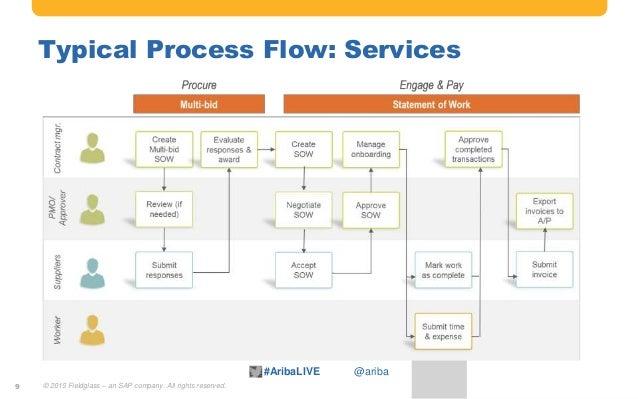 Leverage Fieldglass for Services Procurement & Contingent Workforce M…