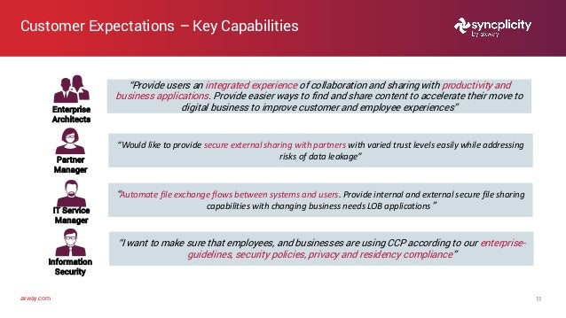 """axway.com Customer Expectations – Key Capabilities 11 Enterprise Architects """"Provide users an integrated experience of col..."""