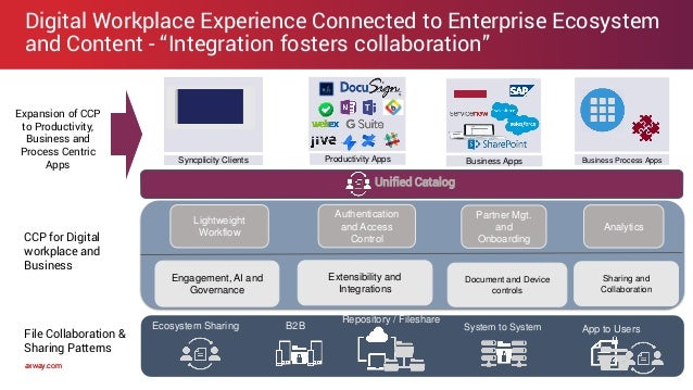 """axway.comaxway.com Digital Workplace Experience Connected to Enterprise Ecosystem and Content - """"Integration fosters colla..."""