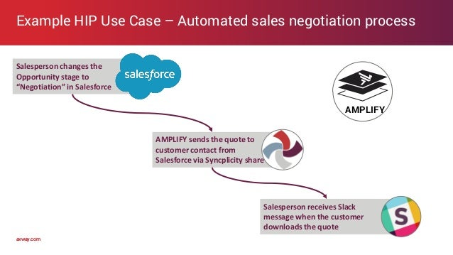 axway.comaxway.com Example HIP Use Case – Automated sales negotiation process Salesperson changes the Opportunity stage to...