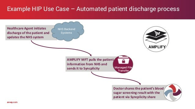 axway.comaxway.com Example HIP Use Case – Automated patient discharge process Healthcare Agent initiates discharge of the ...