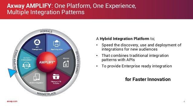 axway.comaxway.com Axway AMPLIFY: One Platform, One Experience, Multiple Integration Patterns 4 A Hybrid Integration Platf...